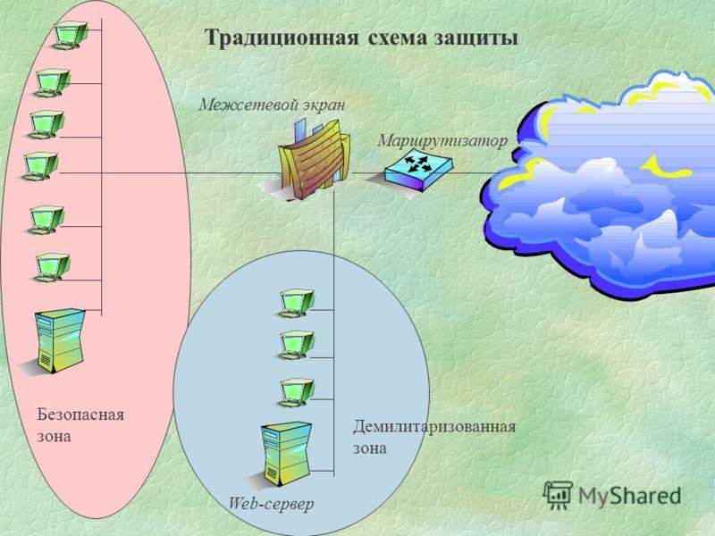 Маршрутизатор Межсетевой экран Безопасная зона Демилитаризованная зона Web-сервер Традиционная схема защиты
