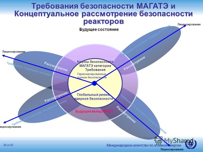 Международное агентство по атомной энергии 28 из 20 Нормы безопасности МАГАТЭ категории Требования Требования и критерии государств-членов Рассмотрение Лицензирование Глобальный режим ядерной безопасности Гармонизированные оценки безопасности Будущее