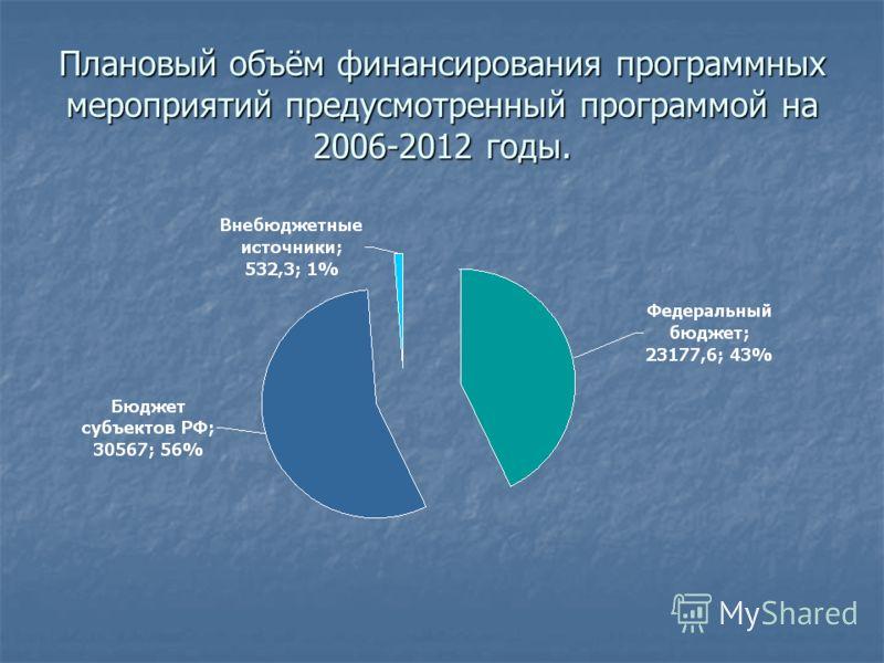 Плановый объём финансирования программных мероприятий предусмотренный программой на 2006-2012 годы.