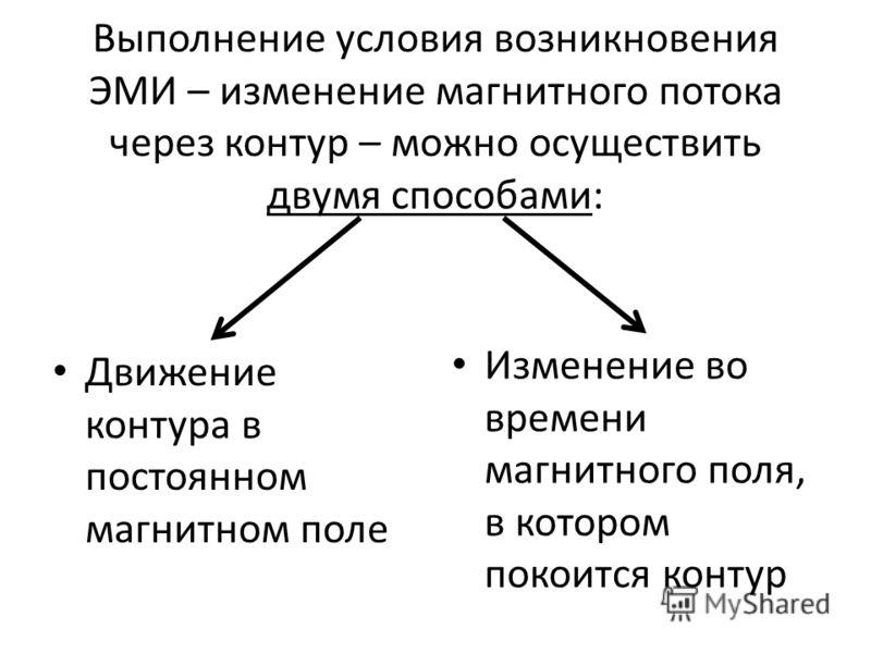 Выполнение условия возникновения ЭМИ – изменение магнитного потока через контур – можно осуществить двумя способами: Движение контура в постоянном магнитном поле Изменение во времени магнитного поля, в котором покоится контур