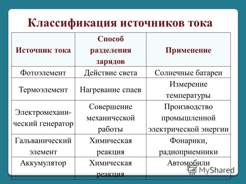 Химический Источник Тока Презентация