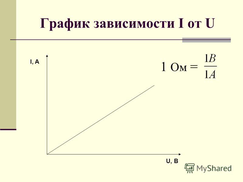 График зависимости I от U U, B I, A 1 Ом =