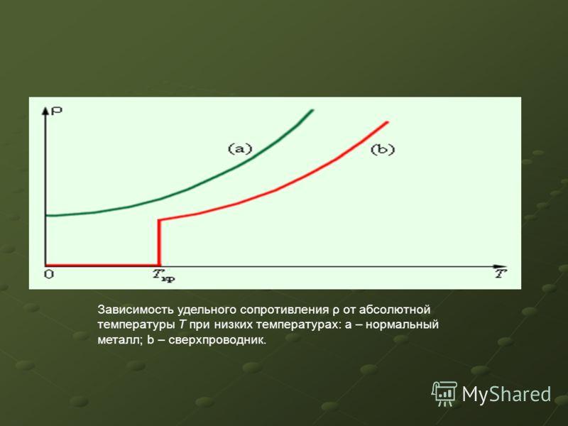Зависимость удельного сопротивления ρ от абсолютной температуры T при низких температурах: a – нормальный металл; b – сверхпроводник.