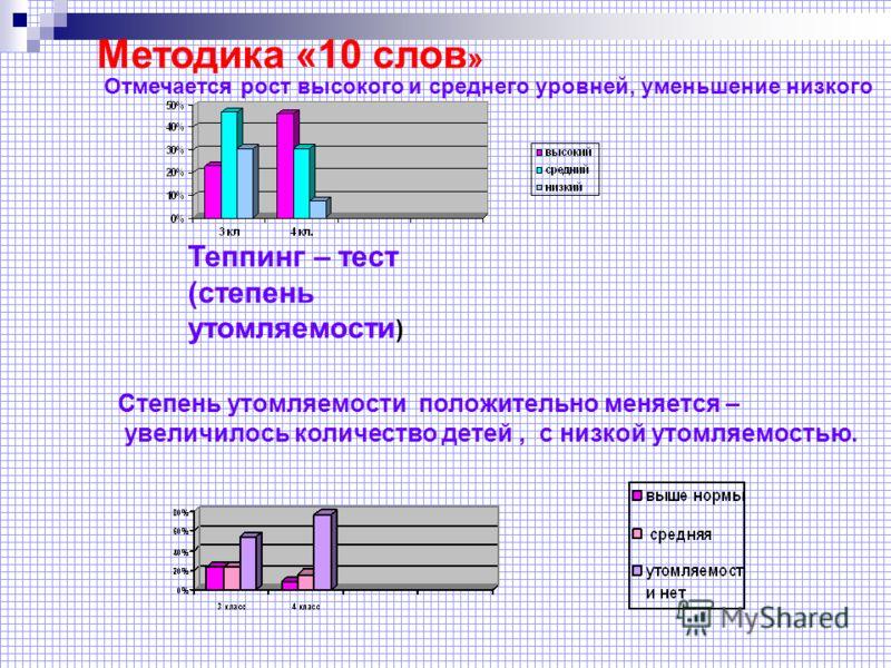 Методика «10 слов » Отмечается рост высокого и среднего уровней, уменьшение низкого Степень утомляемости положительно меняется – увеличилось количество детей, с низкой утомляемостью. Теппинг – тест (степень утомляемости )