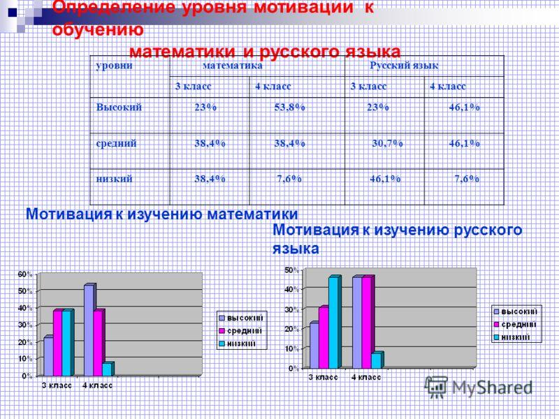Определение уровня мотивации к обучению математики и русского языка уровни математика Русский язык 3 класс4 класс3 класс4 класс Высокий 23% 53,8% 23% 46,1% средний 38,4% 30,7% 46,1% низкий 38,4% 7,6% 46,1% 7,6% Мотивация к изучению математики Мотивац