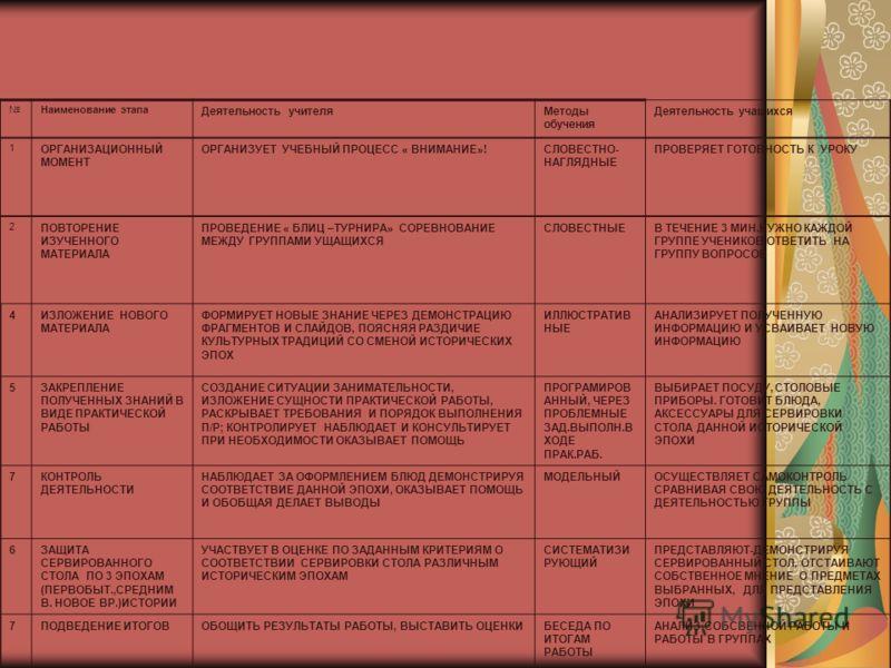 Наименование этапа Деятельность учителяМетоды обучения Деятельность учащихся 1 ОРГАНИЗАЦИОННЫЙ МОМЕНТ ОРГАНИЗУЕТ УЧЕБНЫЙ ПРОЦЕСС « ВНИМАНИЕ»!СЛОВЕСТНО- НАГЛЯДНЫЕ ПРОВЕРЯЕТ ГОТОВНОСТЬ К УРОКУ 2 ПОВТОРЕНИЕ ИЗУЧЕННОГО МАТЕРИАЛА ПРОВЕДЕНИЕ « БЛИЦ –ТУРНИР