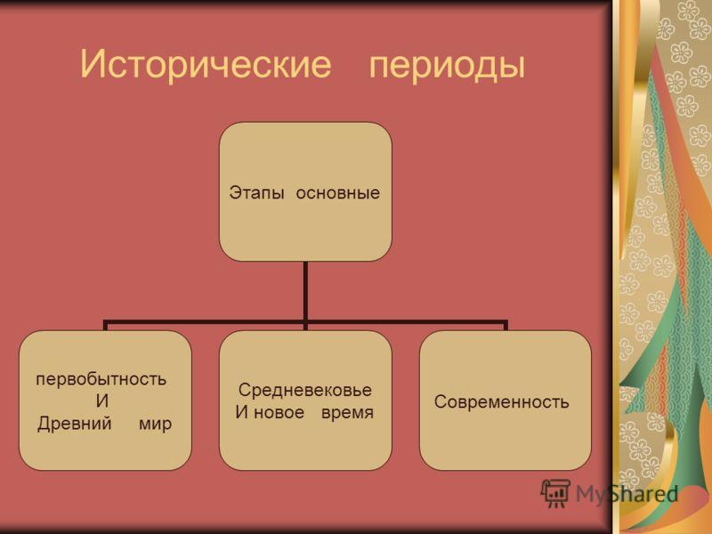 Исторические периоды Этапы основные первобытность И Древний мир Средневековье И новое время Современность