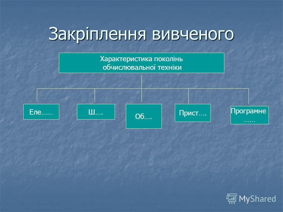 Закріплення вивченого Характеристика поколінь обчислювальної техніки Еле……Ш…. Об…. Прист…. Програмне ……