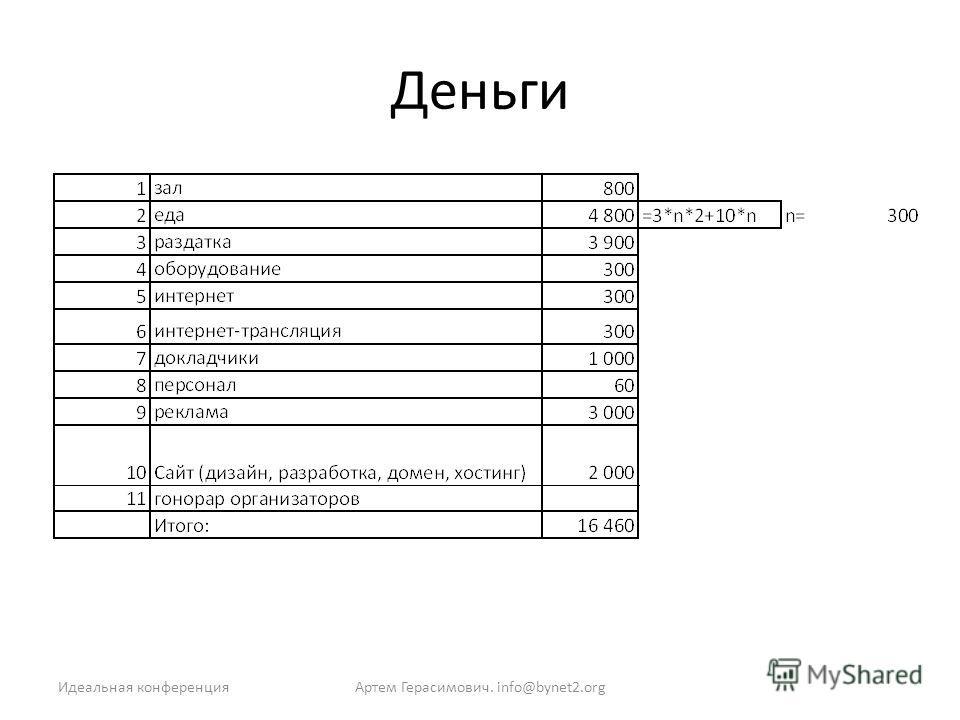 Деньги Артем Герасимович. info@bynet2.orgИдеальная конференция
