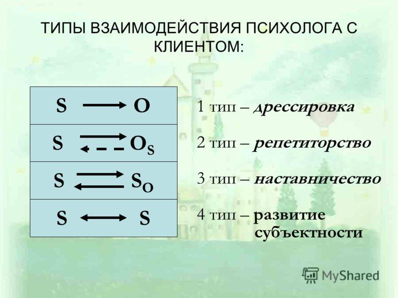 ТИПЫ ВЗАИМОДЕЙСТВИЯ ПСИХОЛОГА С КЛИЕНТОМ: S O S O S S S O S 1 тип – дрессировка 2 тип – репетиторство 3 тип – наставничество 4 тип – развитие субъектности