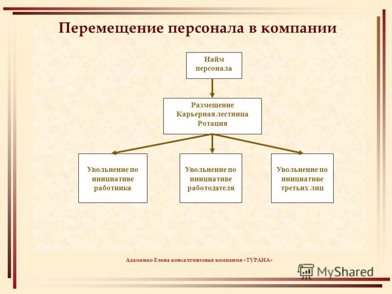 Психологические аспекты добровольного и принудительного увольнения Адаменко Елена КИЕВ 2006 ТУРАНА