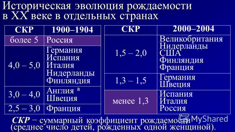 Историческая эволюция рождаемости в XX веке в отдельных странах СКР суммарный коэффициент рождаемости (среднее число детей, рожденных одной женщиной). СКР суммарный коэффициент рождаемости (среднее число детей, рожденных одной женщиной). СКР1900–1904