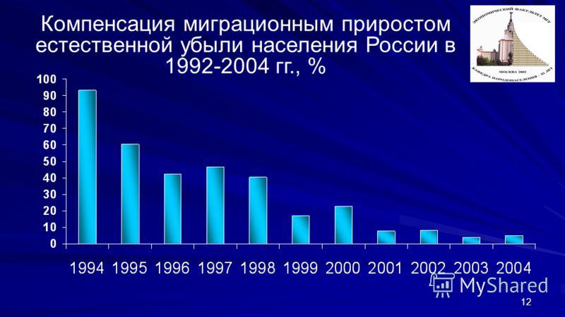 12 Компенсация миграционным приростом естественной убыли населения России в 1992-2004 гг., %