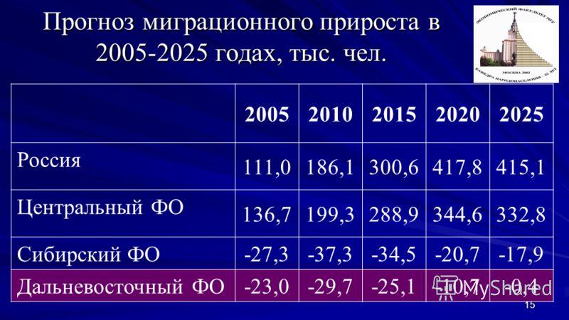 15 Прогноз миграционного прироста в 2005-2025 годах, тыс. чел. 20052010201520202025 Россия 111,0186,1300,6417,8415,1 Центральный ФО 136,7199,3288,9344,6332,8 Сибирский ФО -27,3-37,3-34,5-20,7-17,9 Дальневосточный ФО -23,0-29,7-25,1-10,7-0,4