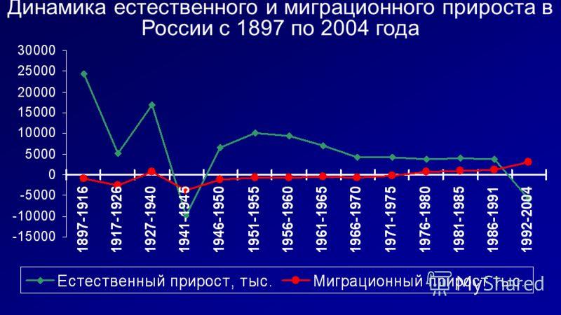Динамика естественного и миграционного прироста в России с 1897 по 2004 года
