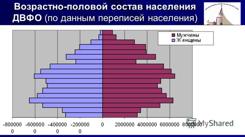 6 Возрастно-половой состав населения ДВФО (по данным переписей населения) Тыс.человек