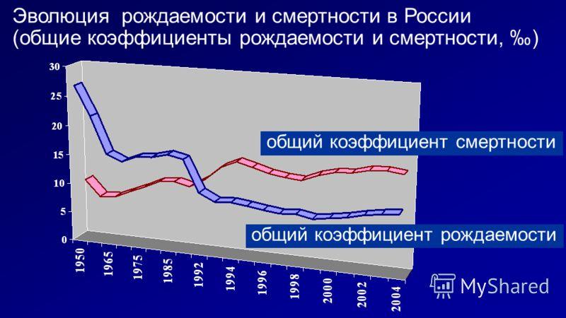 Эволюция рождаемости и смертности в России (общие коэффициенты рождаемости и смертности, ) общий коэффициент рождаемости общий коэффициент смертности
