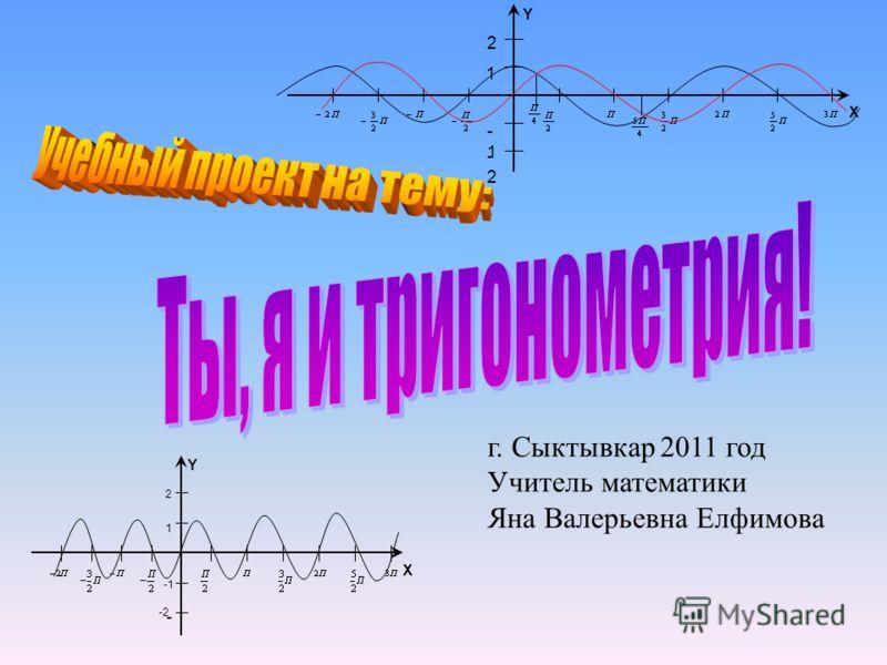 г. Сыктывкар 2011 год Учитель математики Яна Валерьевна Елфимова 1 -1 -2-2 2 X Y - X Y 1 2 -2