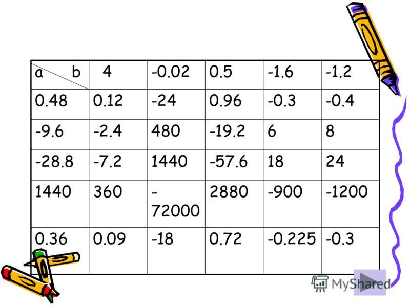 -0.3-0.2250.72-180.090.36 -1200-9002880- 72000 3601440 2418-57.61440-7.2-28.8 86-19.2480-2.4-9.6 -0.4-0.30.96-240.120.48 -1.2-1.60.5-0.02 4a b