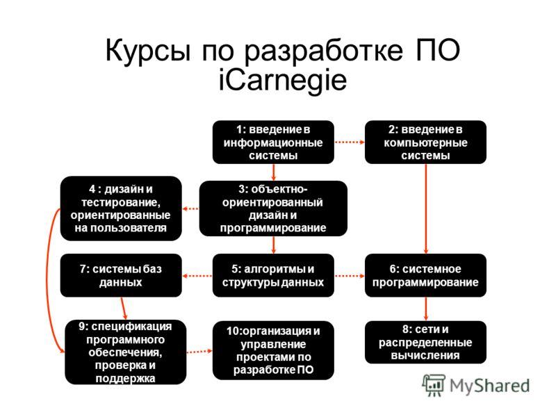 Курсы по разработке ПО iCarnegie 1: введение в информационные системы 2: введение в компьютерные системы 3: объектно- ориентированный дизайн и программирование 5: алгоритмы и структуры данных 6: системное программирование 10:организация и управление