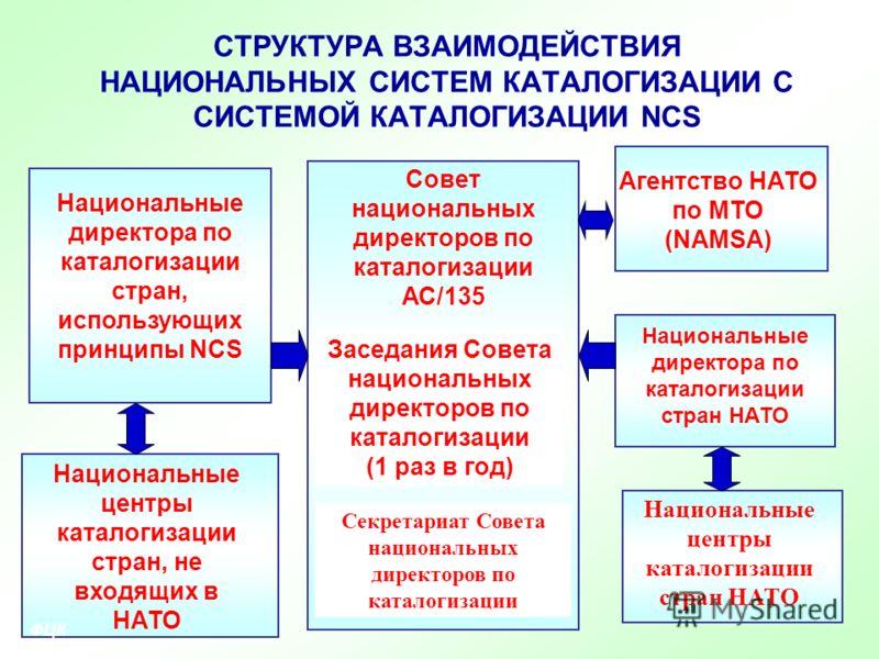 8 СТРУКТУРА ВЗАИМОДЕЙСТВИЯ НАЦИОНАЛЬНЫХ СИСТЕМ КАТАЛОГИЗАЦИИ С СИСТЕМОЙ КАТАЛОГИЗАЦИИ NCS Национальные директора по каталогизации стран, использующих принципы NCS Национальные директора по каталогизации стран НАТО Агентство НАТО по МТО (NAMSA) Национ