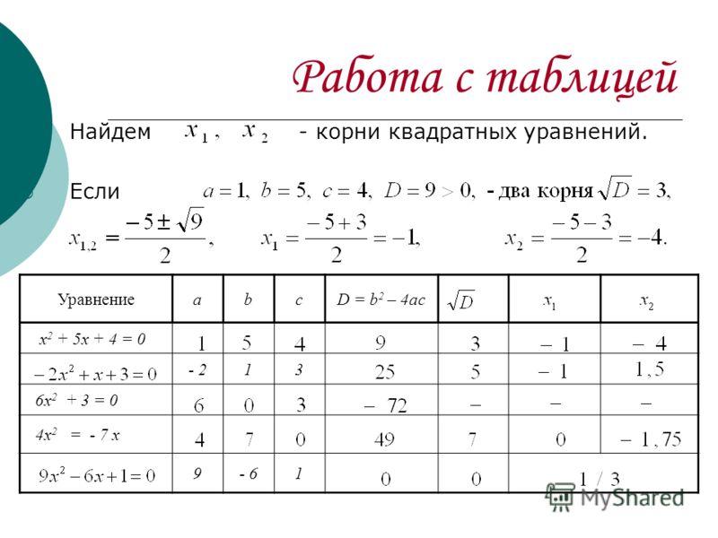 Работа с таблицей Найдем - корни квадратных уравнений. Если УравнениеаbcD = b 2 – 4ac x 2 + 5x + 4 = 0 - 213 6x 2 + 3 = 0 4x 2 = - 7 x 9- 61