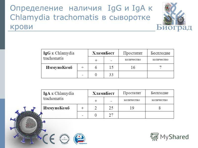 Определение наличия IgG и IgА к Chlamydia trachomatis в сыворотке крови IgG к Chlamydia trachomatis ХламиБестПростатитБесплодие +- количество ИммуноКомб+615167 -033 IgА к Chlamydia trachomatis ХламиБест ПростатитБесплодие +- количество ИммуноКомб+225