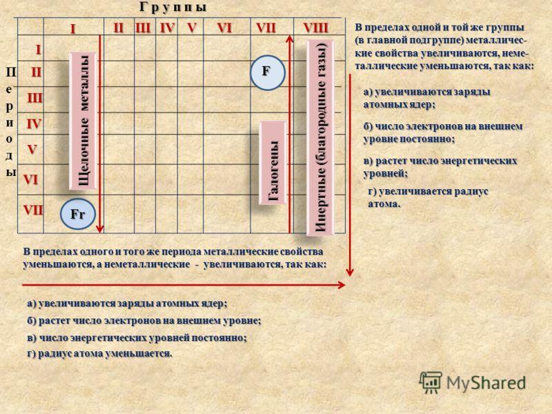 Г р у п п ы ПериодыПериоды I IIIIIIVVVIVIIVIII I II III IV V VI VII Fr Щелочные металлы ГалогеныГалогены Инертные (благородные газы) F В пределах одного и того же периода металлические свойства уменьшаются, а неметаллические - увеличиваются, так как: