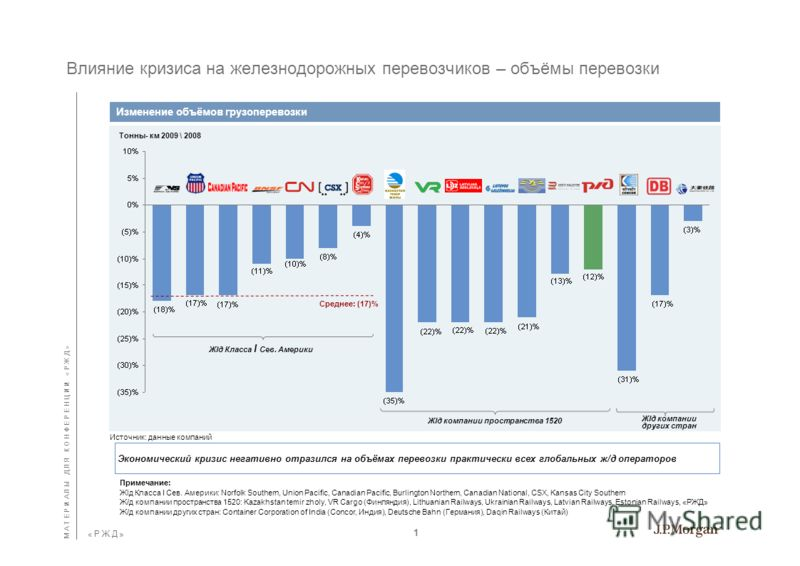 Май 2010г. 1520 Стратегическое Партнерство Финансово-инвестиционная политика национальных железнодорожных компаний в условиях посткризисного развития экономики
