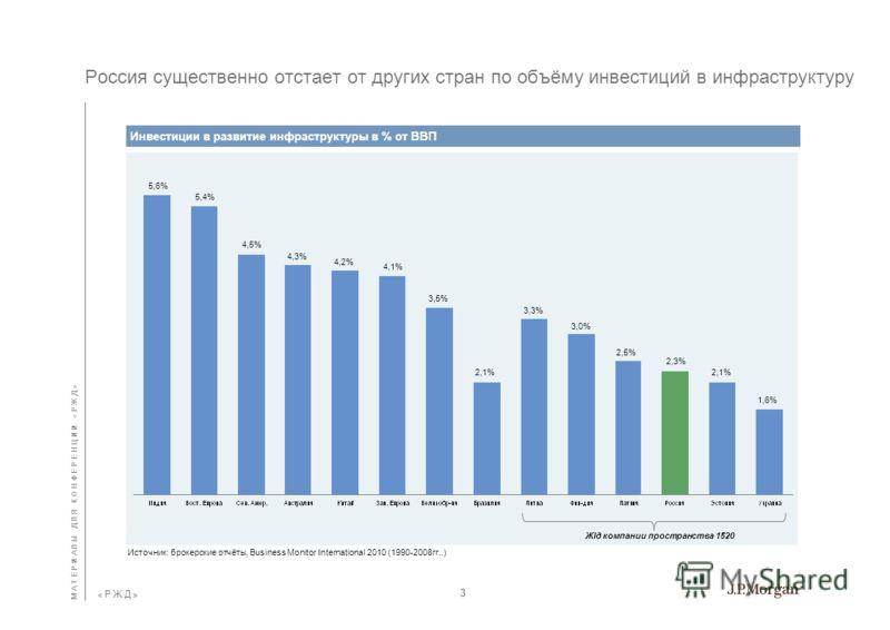 « Р Ж Д » « Р Ж Д » Влияние кризиса на железнодорожных перевозчиков – изменение инвестиционной программы и капитальных вложений Источник: данные компаний...В результате жlд компании должны были сократить объёмы инвестиций, кроме ж/д операторов развив