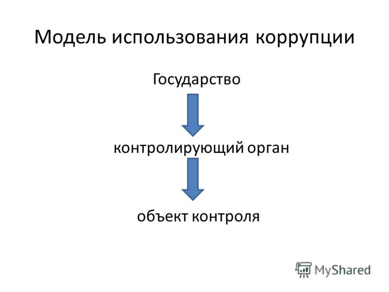 Модель использования коррупции Государство контролирующий орган объект контроля