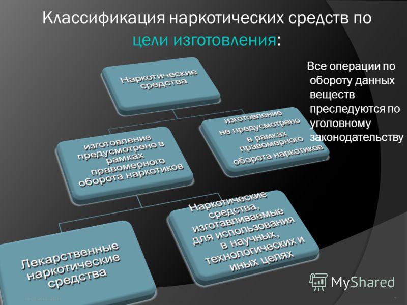 Классификация наркотических средств по цели изготовления: Все операции по обороту данных веществ преследуются по уголовному законодательству 15.09.2012 22:007