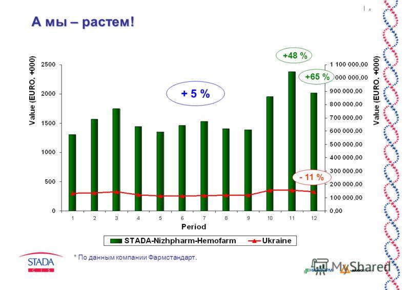 4 А мы – растем! + 5 % - 11 % +48 % +65 % * По данным компании Фармстандарт.