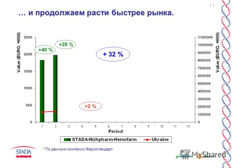 5 … и продолжаем расти быстрее рынка. + 32 % +2 % +40 % +25 % * По данным компании Фармстандарт.