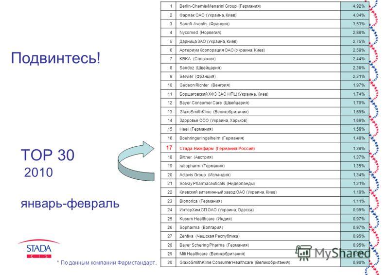 6 ТОР 30 2010 январь-февраль 1Berlin-Chemie/Menarini Group (Германия)4,92% 2Фармак ОАО (Украина, Киев)4,04% 3Sanofi-Aventis (Франция)3,53% 4Nycomed (Норвегия)2,88% 5Дарница ЗАО (Украина, Киев)2,75% 6Артериум Корпорация ОАО (Украина, Киев)2,58% 7KRKA