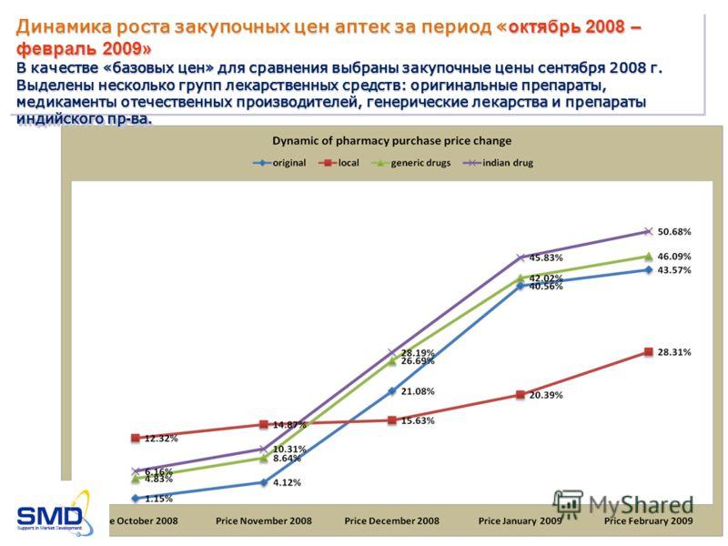 Динамика роста закупочных цен аптек за период « октябрь 2008 – февраль 2009» В качестве «базовых цен» для сравнения выбраны закупочные цены сентября 2008 г. Выделены несколько групп лекарственных средств: оригинальные препараты, медикаменты отечестве