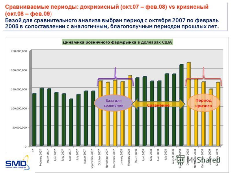 Сравниваемые периоды: докризисный (окт.07 – фев.08) vs кризисный (окт.08 – фев.09 Сравниваемые периоды: докризисный (окт.07 – фев.08) vs кризисный (окт.08 – фев.09) Базой для сравнительного анализа выбран период с октября 2007 по февраль 2008 в сопос