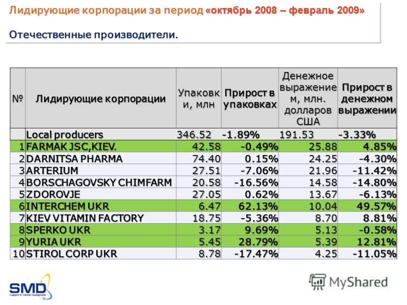 Лидирующие корпорации Упаковк и, млн Прирост в упаковках Денежное выражение м, млн. долларов США Прирост в денежном выражении Local producers 346.52-1.89%191.53-3.33% 1 FARMAK JSC,KIEV. 42.58-0.49%25.884.85% 2 DARNITSA PHARMA 74.400.15%24.25-4.30% 3A