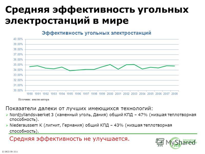 © OECD/IEA 2011 Средняя эффективность угольных электростанций в мире Показатели далеки от лучших имеющихся технологий: Nordjyllandsvaerket 3 (каменный уголь, Дания) общий КПД – 47% (низшая теплотворная способность). Niederaussem K (лигнит, Германия)