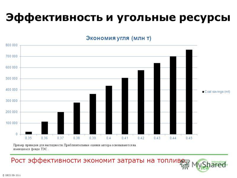 © OECD/IEA 2011 Эффективность и угольные ресурсы Пример приведен для наглядности. Приблизительные оценки автора основываются на имеющемся фонде ТЭС. Рост эффективности экономит затраты на топливо.