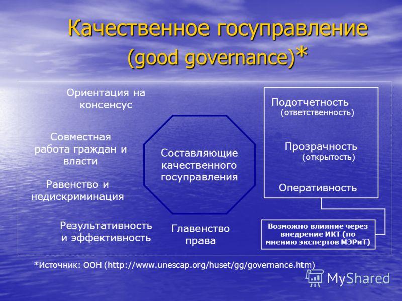 Качественное госуправление (good governance) * *Источник: ООН (http://www.unescap.org/huset/gg/governance.htm) Составляющие качественного госуправления Подотчетность (ответственность) Прозрачность (открытость) Оперативность Равенство и недискриминаци