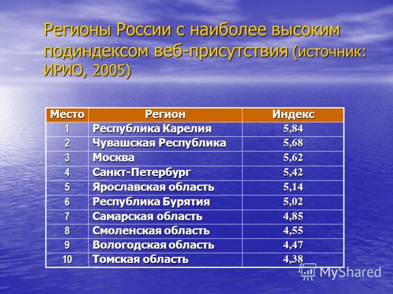 Регионы России с наиболее высоким подиндексом веб-присутствия (источник: ИРИО, 2005) МестоРегионИндекс 1 Республика Карелия 5,84 2 Чувашская Республика 5,68 3Москва5,62 4Санкт-Петербург5,42 5 Ярославская область 5,14 6 Республика Бурятия 5,02 7 Самар