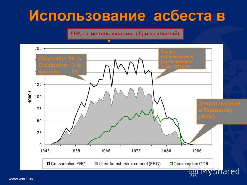 www.wecf.eu Использование асбеста в Германии Запрет асбеста в Германииy (1993) Chrysotile:96 % Crocidolite:3 % Amosite:1% Запрет использования распыляемого асбеста (1979) 96% от использования (Хризотиловый)