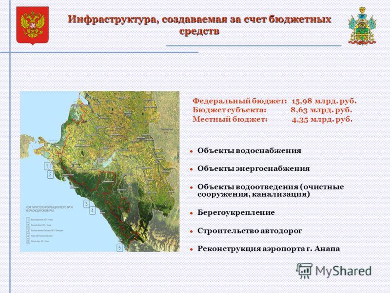 Инфраструктура, создаваемая за счет бюджетных средств Федеральный бюджет: 15,98 млрд. руб. Бюджет субъекта: 8,63 млрд. руб. Местный бюджет: 4,35 млрд. руб. Объекты водоснабжения Объекты энергоснабжения Объекты водоотведения (очистные сооружения, кана
