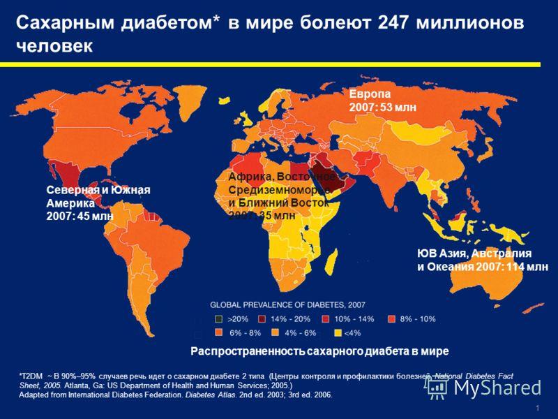 1 *T2DM ~ В 90%–95% случаев речь идет о сахарном диабете 2 типа (Центры контроля и профилактики болезней. National Diabetes Fact Sheet, 2005. Atlanta, Ga: US Department of Health and Human Services; 2005.) Adapted from International Diabetes Federati