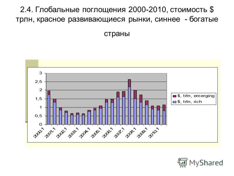 2.4. Глобальные поглощения 2000-2010, стоимость $ трлн, красное развивающиеся рынки, синнее - богатые страны