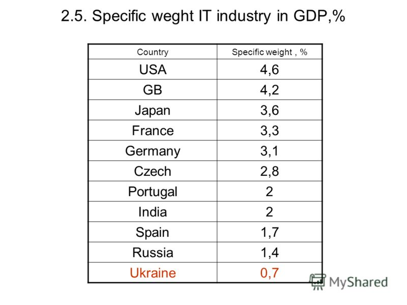 2.5. Specific weght IT industry in GDP,% CountrySpecific weight, % USA4,6 GB4,2 Japan3,6 France3,3 Germany3,1 Czech2,8 Portugal2 India2 Spain1,7 Russia1,4 Ukraine0,7