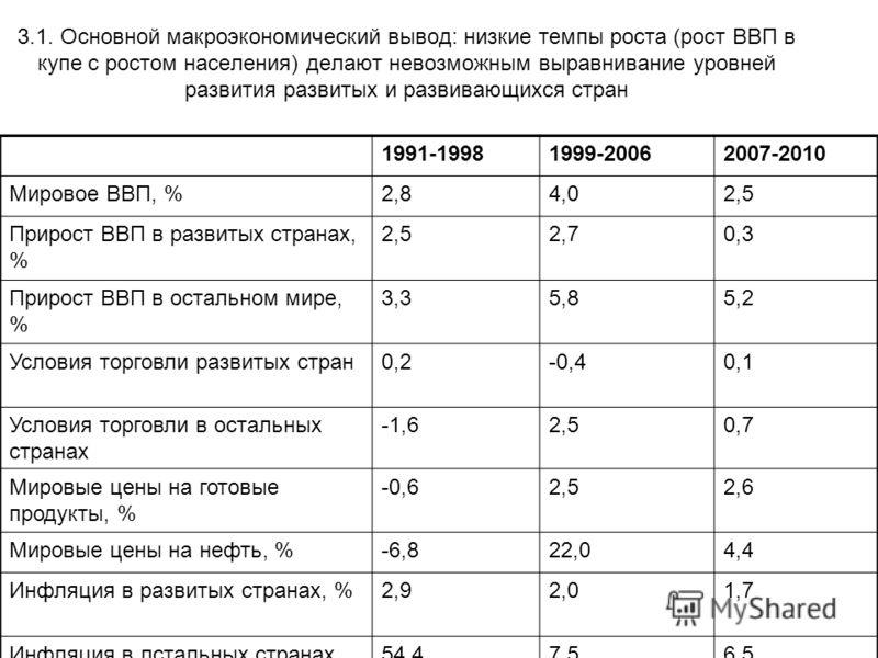 3.1. Основной макроэкономический вывод: низкие темпы роста (рост ВВП в купе с ростом населения) делают невозможным выравнивание уровней развития развитых и развивающихся стран 1991-19981999-20062007-2010 Мировое ВВП, %2,84,02,5 Прирост ВВП в развитых