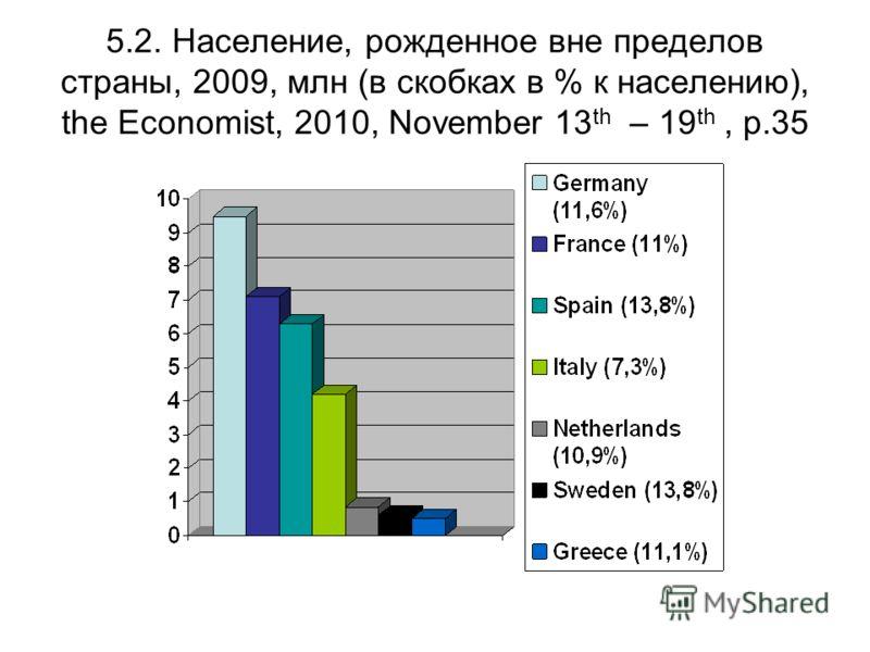 5.2. Население, рожденное вне пределов страны, 2009, млн (в скобках в % к населению), the Economist, 2010, November 13 th – 19 th, p.35
