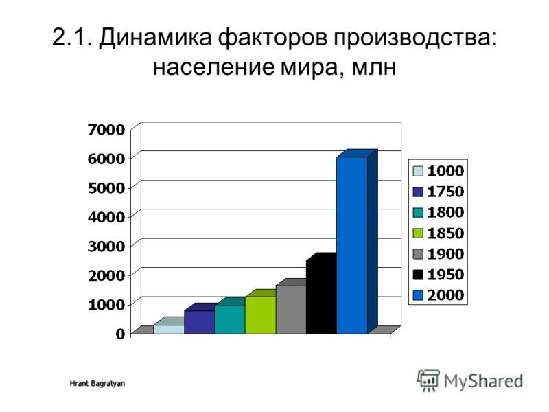 Hrant Bagratyan 2.1. Динамика факторов производства: население мира, млн